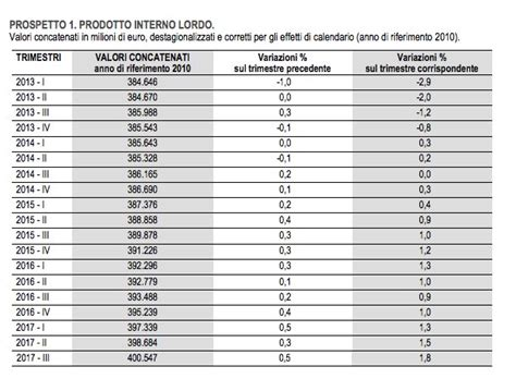 prodotto interno lordo l italia torna a sorridere pil in crescita per il