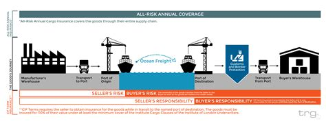design period definition 5 reasons cif doesn t protect your business cargo
