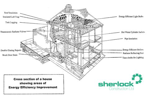 constructing a cross section energy efficient improvements to buildings heating