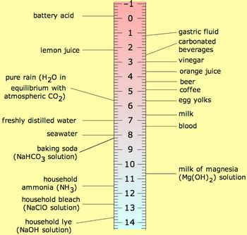 ncea level 1 science/properties and changes of matter