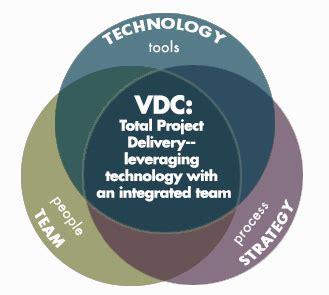 design expert definition what is virtual design construction vdc ssoe group