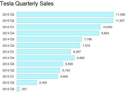 Tesla Model S Sales Figures Tesla Record Deliveries In 6th Quarter