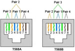 computer networks demystified utp cable termination standards eia 568a and eia 568b