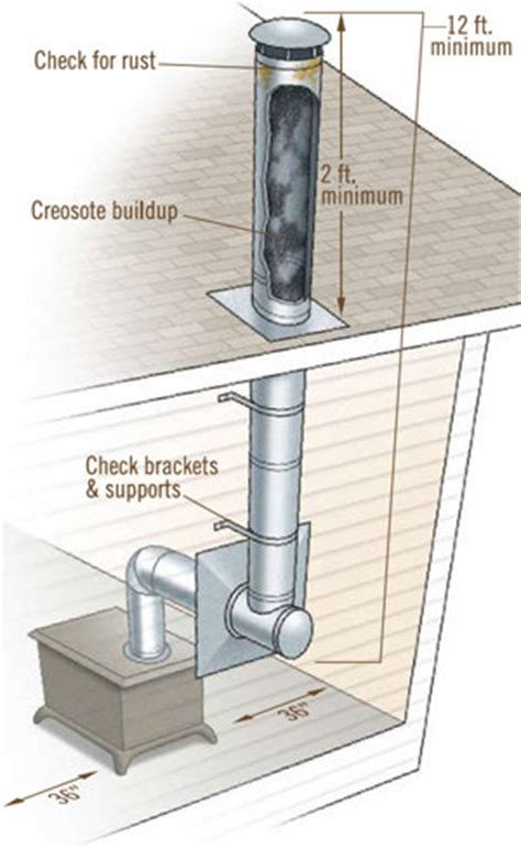 how to improve wood stove efficiency | tractor supply co.