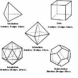 Three Dimensional Shapes Templates by Platonic Solids