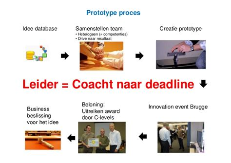 Vlerick Mba Application Deadlines by Wat Als Hrm Innovatie Serieus Zou Nemen Prof Dr