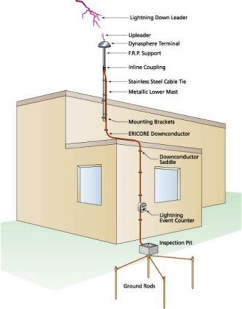 lightning rod parts and lightning protection systems klp 10 best images about lightning protection on pinterest