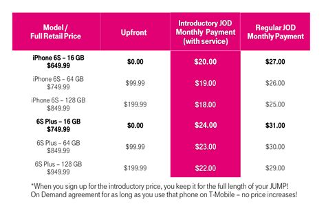 t mobile trade in your iphone 6 and get iphone 6s for as low as 5 per month