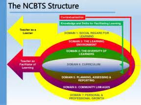 What Are The Different Types Of Mba Programs by National Competency Based Teacher Standards Ncbts