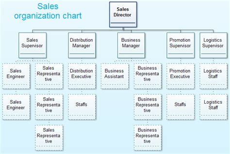 sales structure template sales organization structure