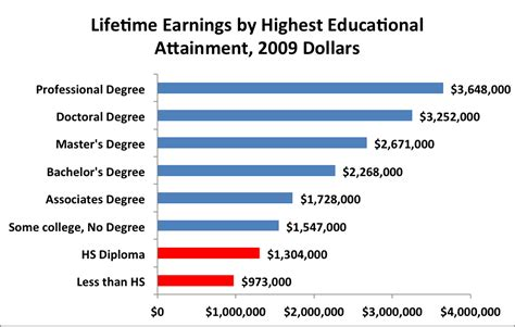 the 1 year degree how to earn your degree in one year or less without debt books what s college worth 964 000 to be exact