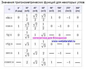 тригонометрическая таблица sin и cos