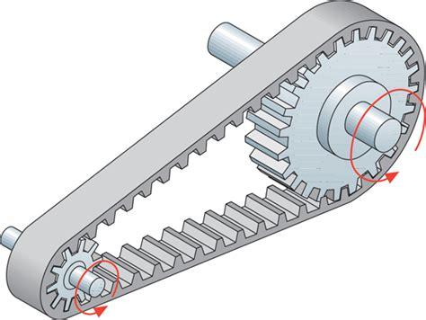 cadenas y correas sistemas de transmisión cadenas y correas dentadas mecanismos y sistemas mec 225 nicos