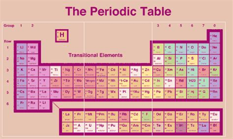 What Is O On The Periodic Table by Elements From Look Around You Quiz By Leeny