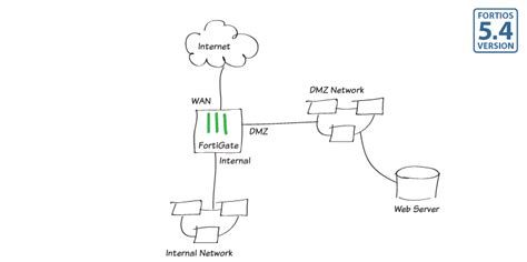 home network design dmz protecting a web server with dmz fortinet cookbook