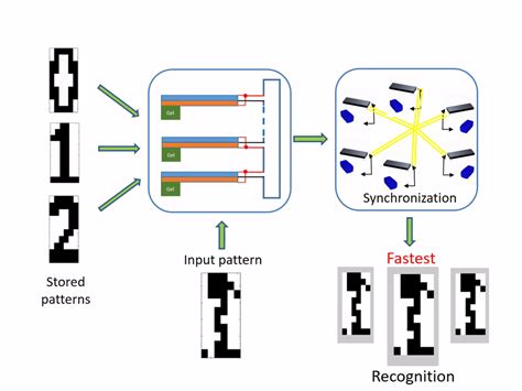 pattern recognition engineering research into materials that compute advances as
