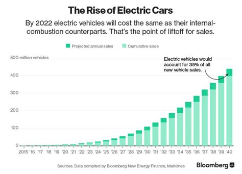 electric vehicles could be 35 of global new car sales by 2040