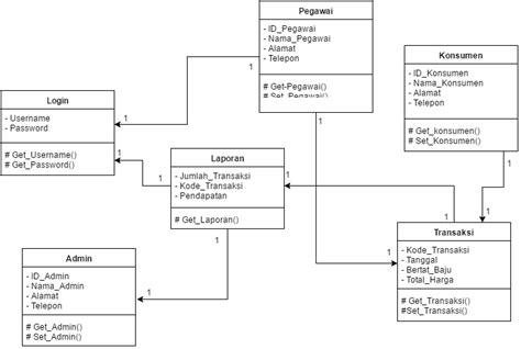 aplikasi untuk membuat sequence diagram sequence diagram class diagram dan use case sistem