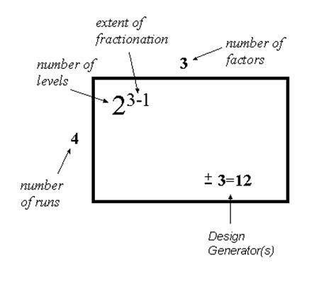experiment design confounding 5 3 3 4 3 confounding also called aliasing