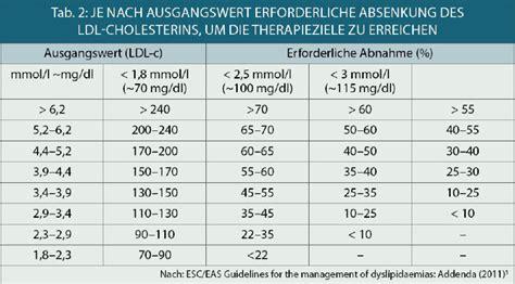 cholesterin tabelle europ 228 ische guidelines zum management der dyslipid 228 mie