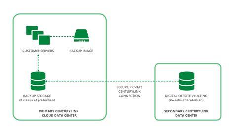 backup diagram managed backup centurylink cloud