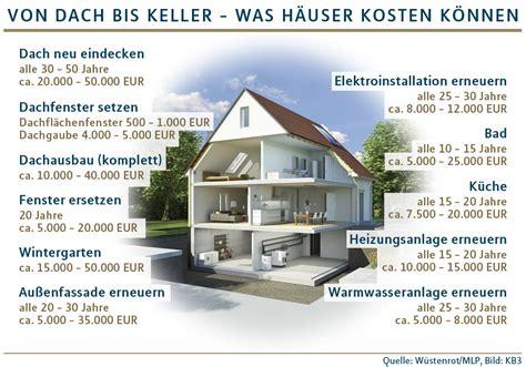 haus running frankfurt neues dach sparsame heizung modernisierungen finanziell