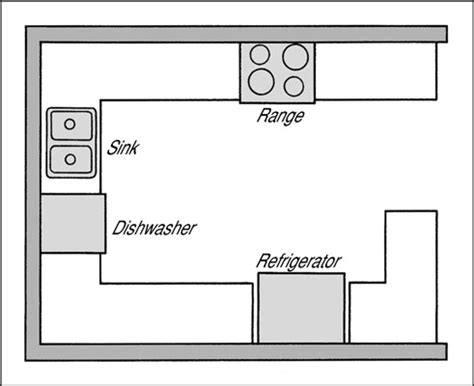 kitchen layout g shape sketch choosing a layout for your kitchen dummies