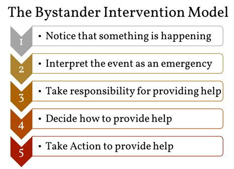 Bystander Intervention Model Essay sharesome cyberbystanders understanding the of bystanders in cyberbullying