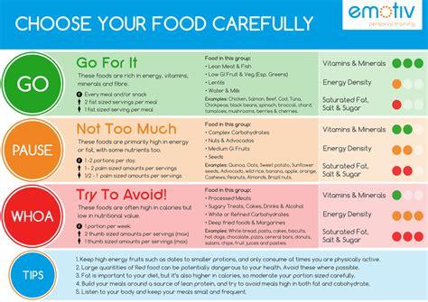 nutrition advice plans emotiv personal