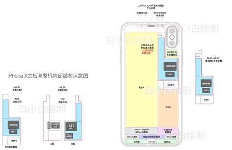 iphone device layout iphone 8 could boast l shaped battery and true tone