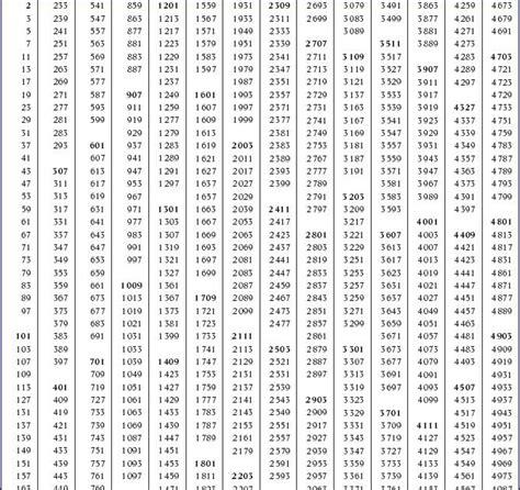 tavola numerica matematica e tavole numeriche e formulario di