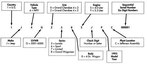 Jeep Vin Decoder Repair Guides Serial Number Identification Vehicle