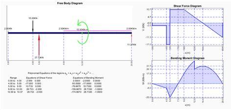 bending moment diagram the draw moment diagram draw web elsavadorla