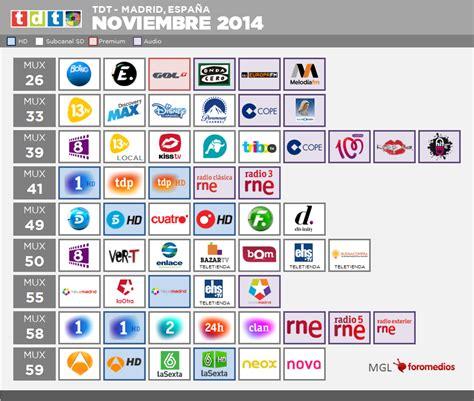 desbloqueo de canales izzi izzi canales newhairstylesformen2014 com