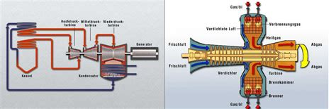 design criteria steam turbine what s the difference between a gas turbine and a steam