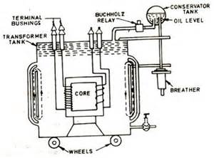 construction of a transformer