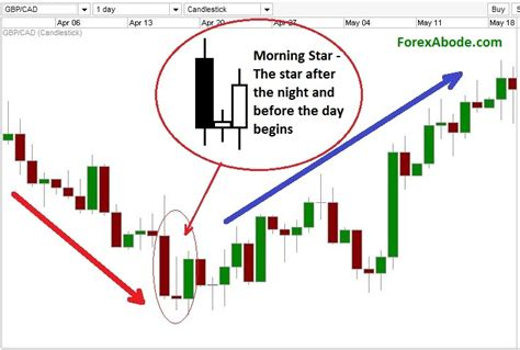 candlestick pattern evening star morning and evening star candlestick the three musketeers