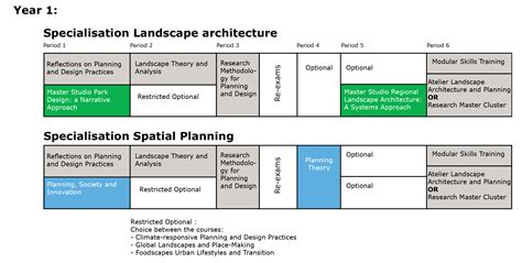 Landscape Architecture And Planning Programme Wur Architectural Design Research Methods