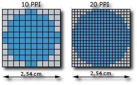 definition, picture size, dpi and ppi | fmedda | foto