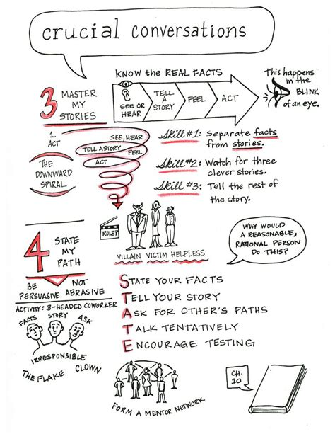 Crucial Confrontation 11 best crucial conversations images on crucial conversations leadership and