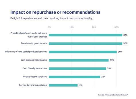5 customer retention strategies to get customers to
