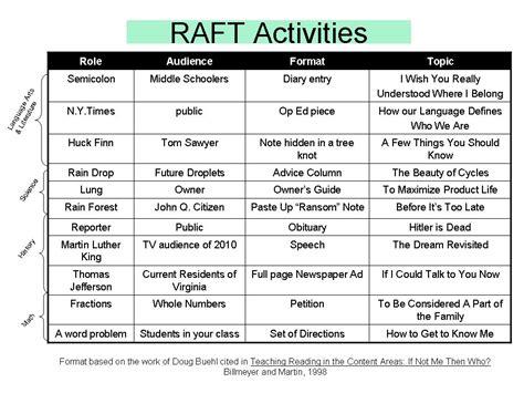 raft writing template raft writing assignment reportz725 web fc2