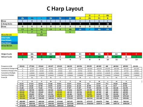 this layout in roundhouse about c harp layout