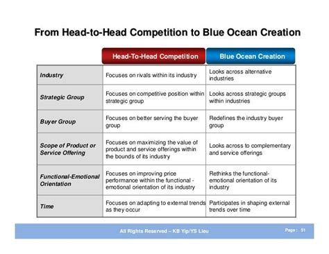 exles of layout strategies blue ocean strategy summary and exles business