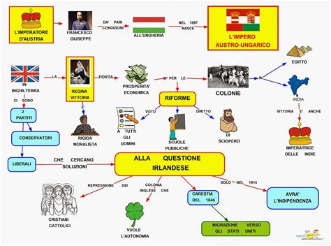 l impero ottomano riassunto mappa concettuale l impero austro ungarico e europa