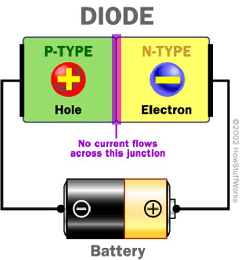 what are semiconductors diodes semiconductors