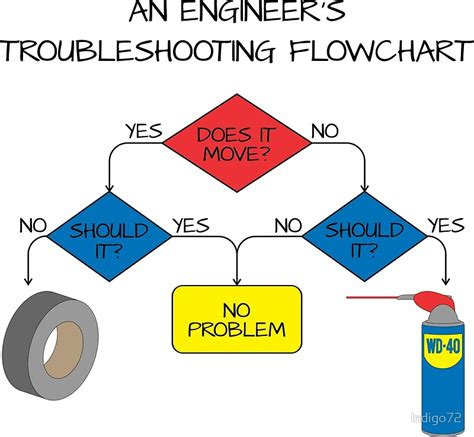 engineers flowchart quot engineering flowchart quot prints by indigo72 redbubble