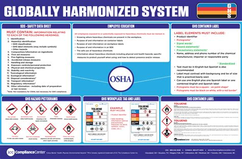 Po Shaqueena By Fnd Labels globally harmonized systems ghs workplace posters