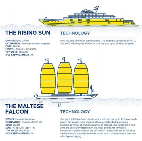 boat club vs owning infographic cost of mantaining a super yacht luxury yachts