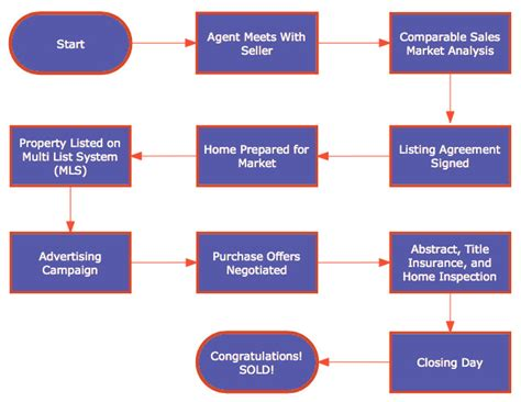 real estate sales process flowchart real estate sales process flowchart 28 images